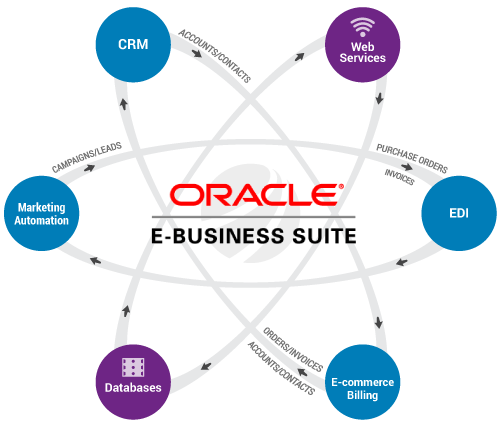 Atom Diagram Showing Oracle E-Business Suite Integration